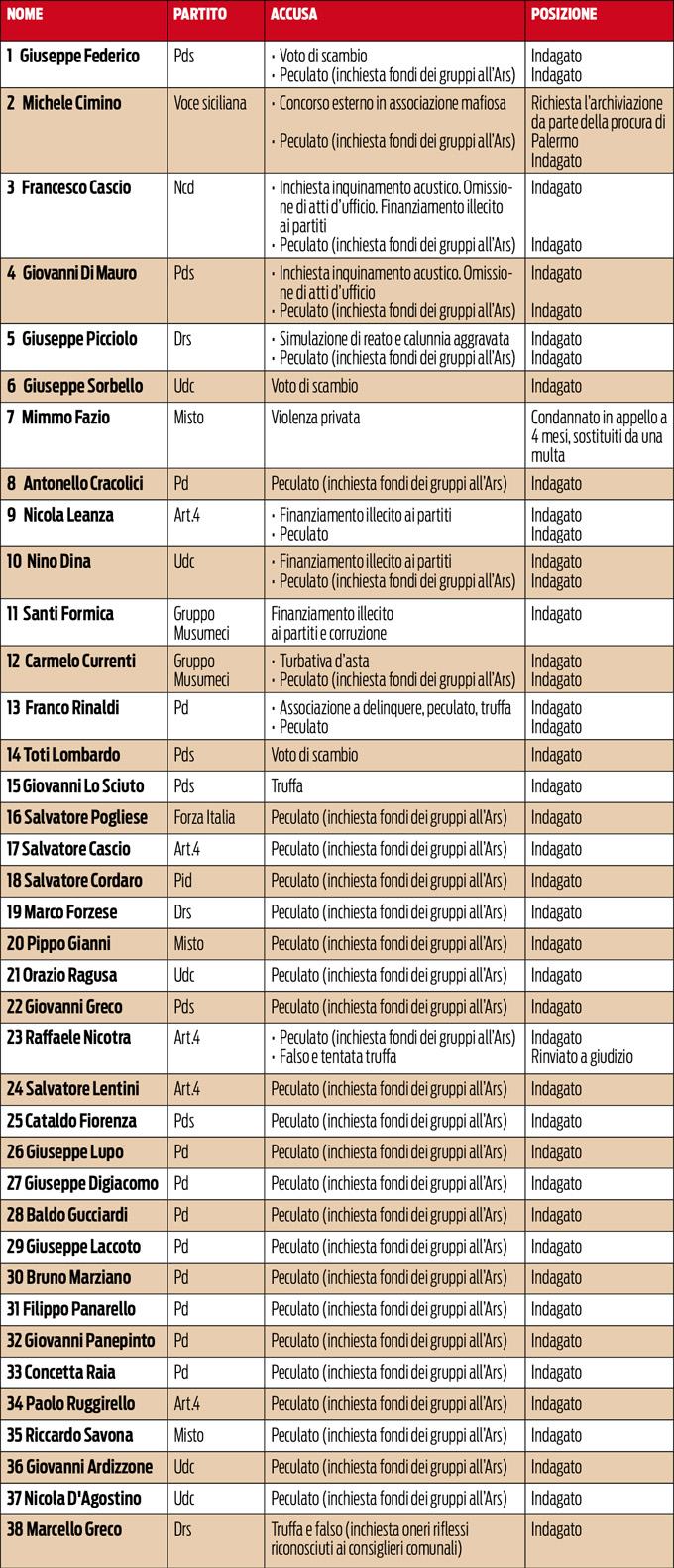 All 39 ars 38 indagati per nicotra nuova accusa live sicilia for Numero deputati