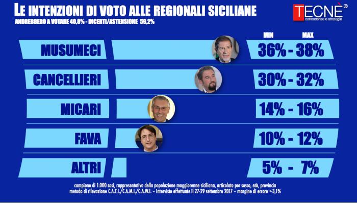 Regionali, Musumeci ancora in testa nei sondaggi, ma risale Cancelleri